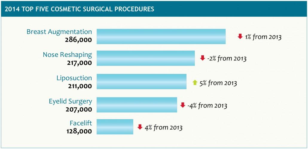 Chirurgia Estetica interventi più richiesti
